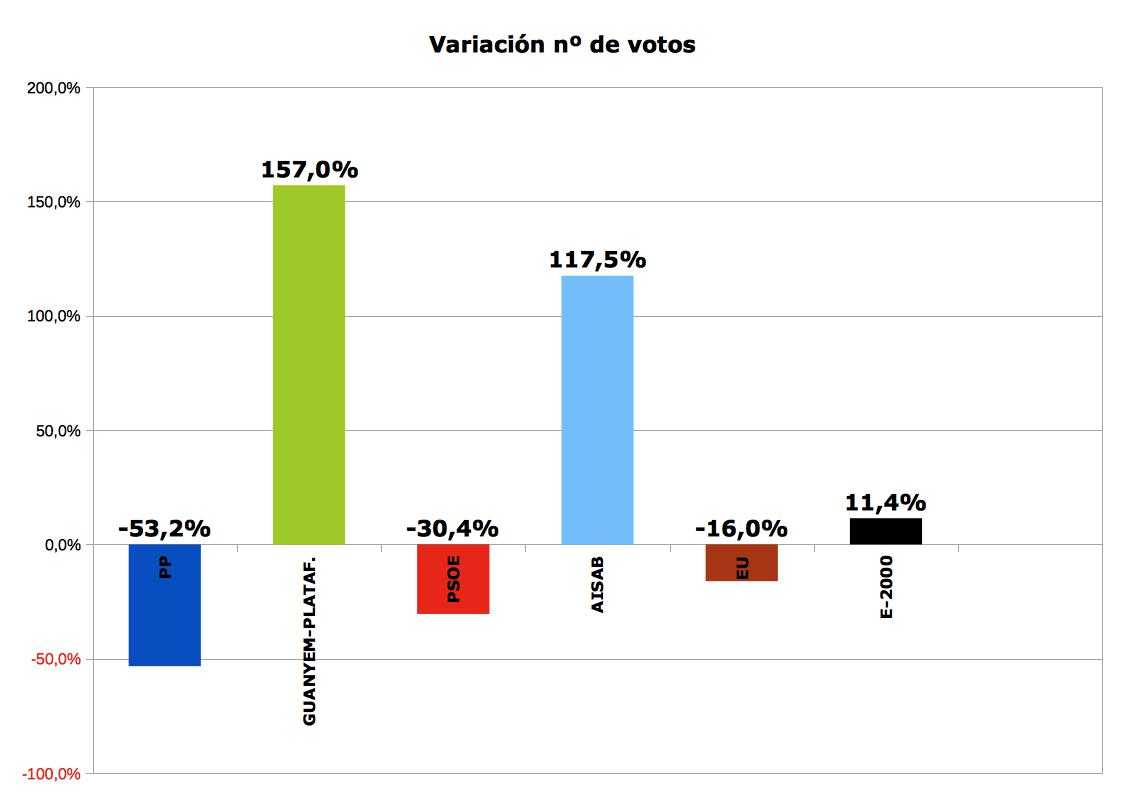Barrasporcentaje variación 2011_2015 por partidos