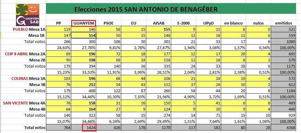 ELECCIONES SAB 2015 MESAS