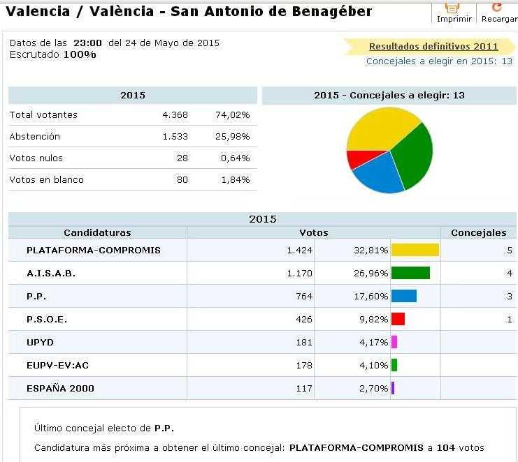 Resultados municipales SAB 2015