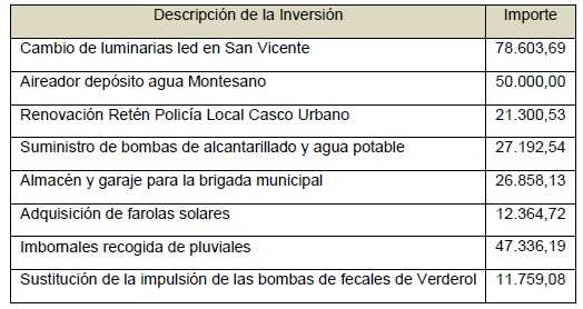 Inversiones municipales