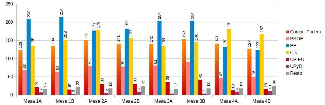 Barras mesas Generales 2015