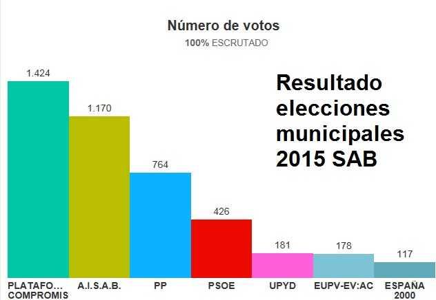 resultados elecciones municipales SAB 2015