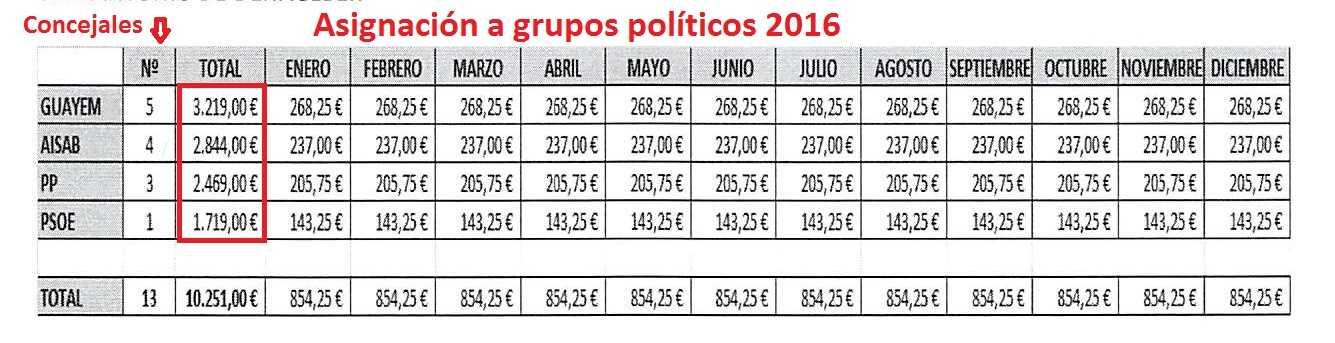 Asignacion grupos políticos 2016